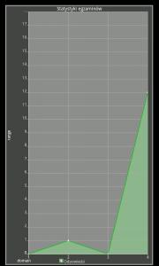 statystykiegzaminow